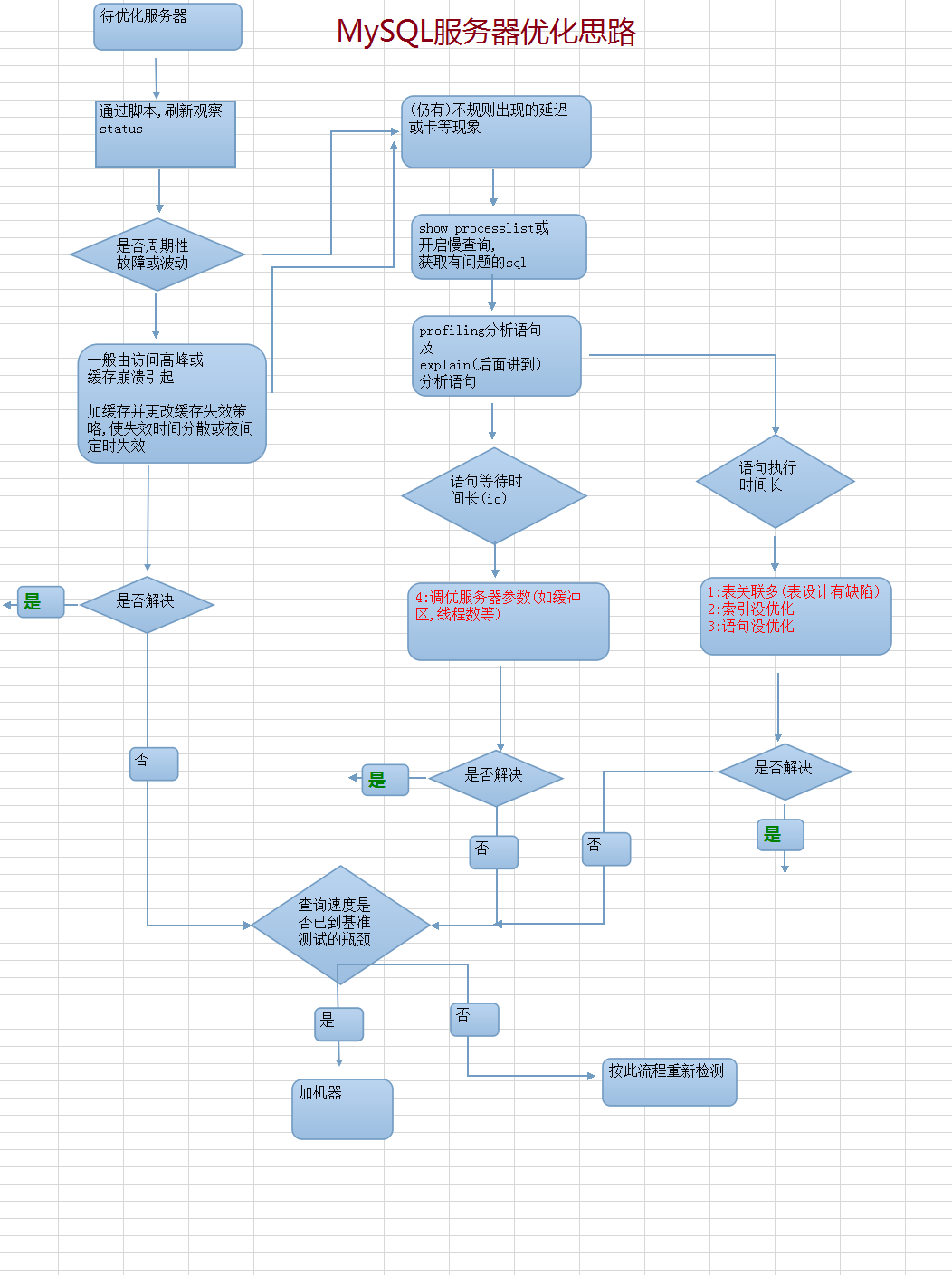 MySQL服务器调优思路.png